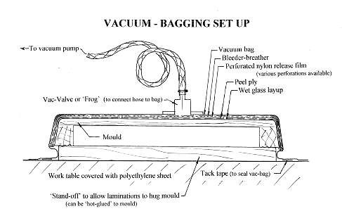 ... schematic drawing showing the laters used when vacuum bag molding